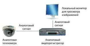Разработка системы видеонаблюдения на многоуровневой парковке Рисунок 1 2 Типовая схема аналоговой системы видеонаблюдения