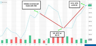 Xbi Chart Hitting A Double With Xbi Earn 100 In Four Minutes The