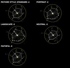 Canon Picture Styles And Chroma Du Monde Shoot Data Post
