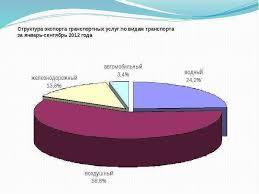 КУРСОВАЯ РАБОТА по дисциплине Контракты в международной торговле  Слайд 3