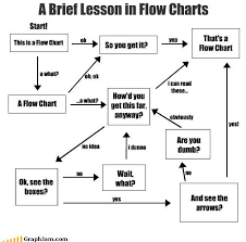 12 Funny Flowcharts To Help You Navigate Lifes Toughest