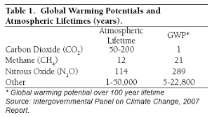 see this sample essay from the cambridge english proficiency essay on global warming go green