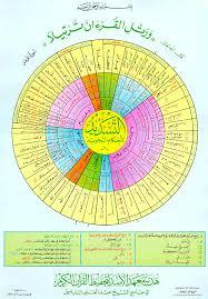 Tajweed Rules Chart Tajweed Miscellany Islamic Notes