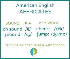 These example sentences are selected automatically from various online news sources to reflect. Introduction To Affricates Pronuncian American English Pronunciation