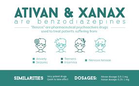 Benzo Strength Comparison Chart Ativan Vs Xanax The Duel Between Two Benzodiazapines