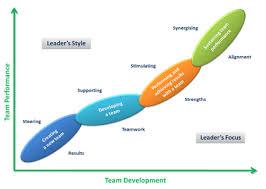 Define Team Leader Team Leadership Model Leading Teams With Style