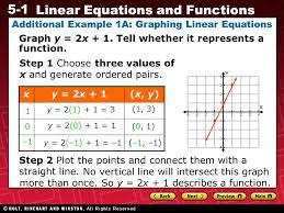 additional example 1a graphing linear equations