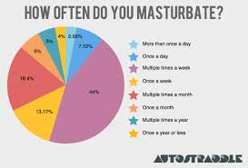 Do girls masturbate more than guys