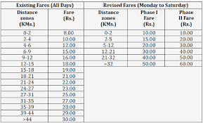 Metro Rail Fare Chart Highlights Of Fare Revision Of Delhi Metro