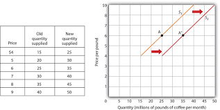 Supply Curve Chart Demand And Supply