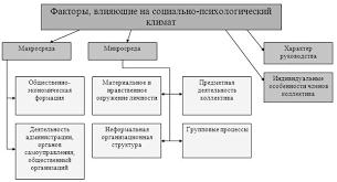 Дипломная работа Взаимосвязь стилей руководства и  Дипломная работа Взаимосвязь стилей руководства и психологического климата в коллективе ru