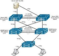 4 way switching diagram images design query lan switching and routing cisco support community