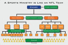 Youth Ministry Organizational Chart Professional Sports Team Organizational Chart Www