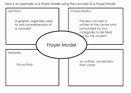 Frayer Card Frayer Model Diagram Board Nyrania2 Eu