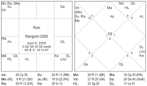 Jyotish Notes And Thoughts 12 01 2005 01 01 2006