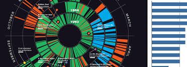 Charts Graphs Content Creation Design