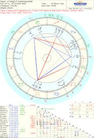 Astrology Chart Images Online