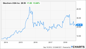 Skechers Is A Winning Investment At The Right Price