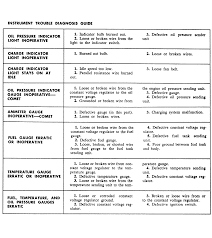 ford mustang i have a 1969 ford mustang the instrument panel here is a troubleshooter chart that might help guide you
