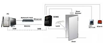hid access control wiring diagram wiring diagram hid card reader wiring diagram wirdig on access control