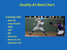 Ucla Team Offense Offensive Philosophy Get On Base