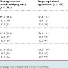 Blood Pressure Levels During Pregnancy N 5 8236 A