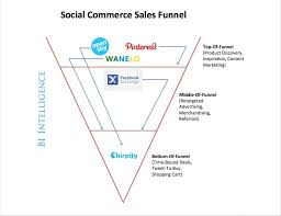 social commerce and the s funnel business insider bii social commerce funnel