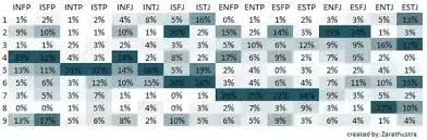 What Is The Rarest Combined Myers Briggs Enneagram Type Quora