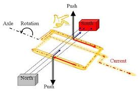 build a simple electric motor figure showing the direction a current carrying wire coiled in a loop will be pushed when