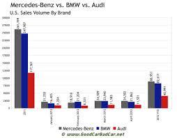 Bmw Sales Chart Mercedes Vs Bmw Vs Audi U S Sales Chart 2012 Gcbc