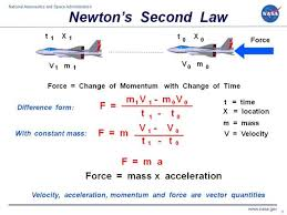 computer drawing of a fighter plane with the math equations for newton s second law of motion