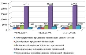 Банковское кредитование в России Финансовый кризис и его  Банковское кредитование в России Финансовый кризис и его последствия оказали весьма негативное