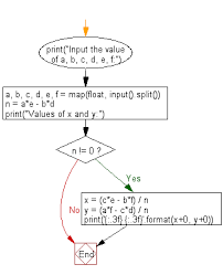 python solve the specified equation