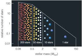 The Outer Planets A Star Is Born