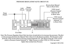 easing harsh engagements on lincoln ls 5r55s brianesser com pump pressure for the transmission is regulated by a pressure regulator valve in the valve body the pcm operates pressure control solenoids a and b