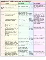 Blood Type Diet Chart Blood Types Blood Type Diet