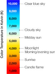 Circadian Rhythm And Blue Light Age Of Enlightenment The Promise Of Circadian Lighting