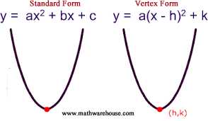 Standard and vertex form of the equation of parabola and how it ...