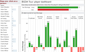 Pdga Ratings Chart Bdga Tour Andy Cotgreave Tableau Public