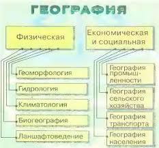 География наука и школьный предмет Реферат доклад сообщение  География наука и школьный предмет