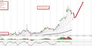 Trade Tiger Chart Analysis Intel Nasdaq Daily Chart Elliott Wave Analysis