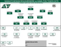 Saskatchewan Roughriders Release Depth Chart For Week One Vs