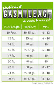 How To Figure Out Gas Mileage Gas Mileage Calc Under Fontanacountryinn Com