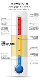 Food Temperature Chart Danger Zone The Danger Zone