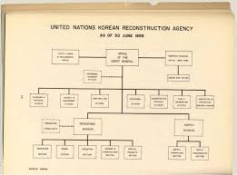 United Nations Organizational Chart Unkras Organizational Chart The United Nations Korean