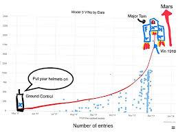 Spacex Chart New Tesla Model 3 Vin Chart Spacex Version Techjunkie