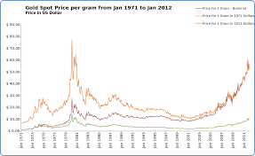 Gold Price Chart 50 Years File Gold Spot Price Per Gram From Jan 1971 To Jan 2012 Svg