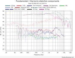 Harmonic Distortion Seas W18nx 001 Medleys Musings