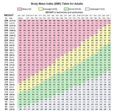 Bmi Chart Uk Bmi Chart Calculate Your Bmi Ramsay Health Care