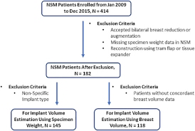 Implant Volume Estimation In Direct To Implant Breast